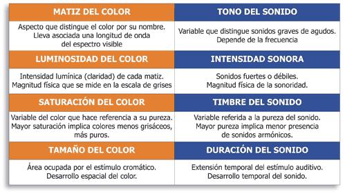 variables_sonido_color