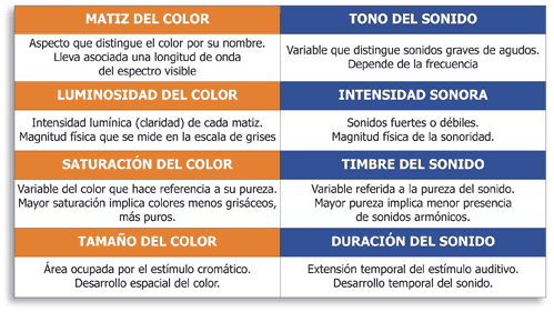 variables_sonido_color