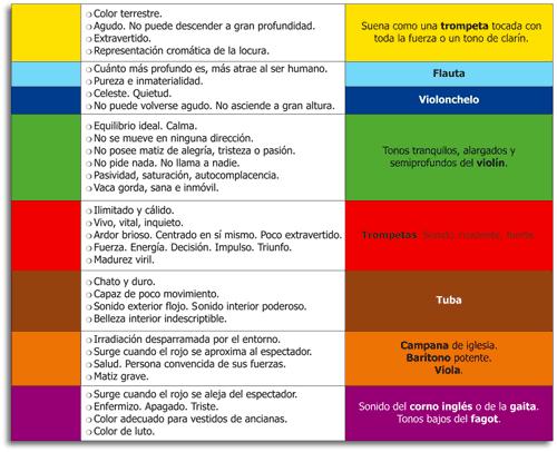 Características musicales y sensitivas de los colores