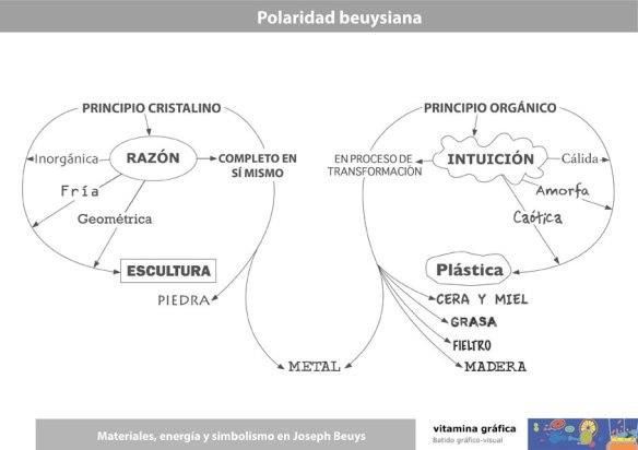 joseph_beuys_polaridad