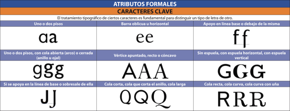 atributos_formales_caracteres_clave